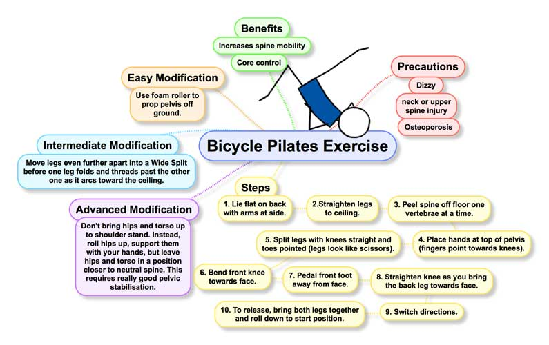 Free Downloadable Bicycle Pilates Exercise Infographic