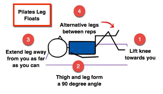 Free Downloadable Pilates Leg Floats Infographic